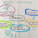 Nuoret vaikuttajat 5/5: Työllistymiseen liittyvät haasteet